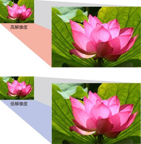 低解像度と高解像度の比較